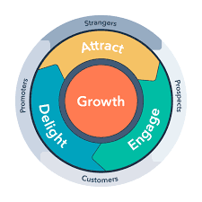 Digital Marketing wheel of Customer's Journey